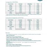 Textile Services Cost Index: 2019/2020 FYQ1