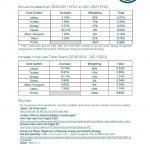 Textile Services Cost Index: 2021/2022 FYQ1