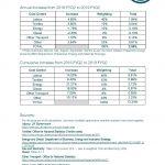 Textile Services Cost Index: 2019/2020 FYQ2