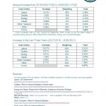 Textile Services Cost Index: 2020/2021 FYQ2