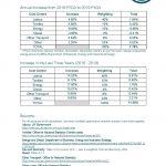 Textile Services Cost Index: 2019/2020 FYQ3
