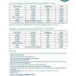 Textile Services Cost Index: 2020/2021 FYQ3