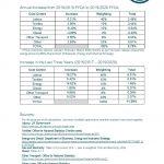 Textile Services Cost Index: 2019/2020 FYQ4