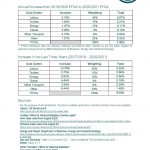 Textile Services Cost Index: 2020/2021 FYQ4